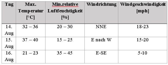 Tabelle 1: Wetterbedingungen im Zeitraum des ersten Waldbrandes.