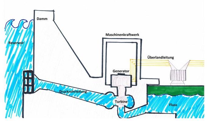 Abbildung 10: Querschnitt eines Wasserkraftwerks. Eigene Darstellung