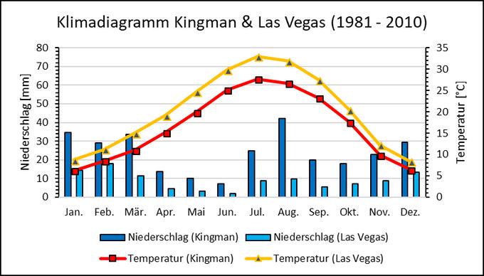 Abbildung 3: Klimadiagramm von Kingman, AZ und Las Vegas, NV. Quelle: Eigene Darstellung nach Western Regional Climate Center 2010.