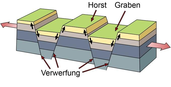 Abbildung 4: Horst- und Grabenstruktur der Basin and Range Province. Quelle: Verändert nach USGS 2011.