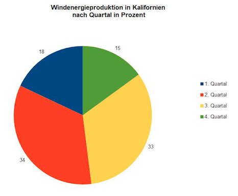 Abb. 2: Windenergieproduktion in Kalifornien nach Quartal in Prozent 2001. Quelle: Lammers und Wilm 2018.