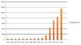 Abb. 5 Kapazität der Solarenergieproduktion in Kalifornien