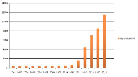 Abb. 5: Kapazität der Solarenergieproduktion in Kalifornien. Quelle: Lammers und Wilm 2018.