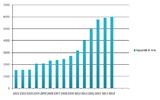 Abb. 7 Kapazität der Windenergieproduktion in Kalifornien