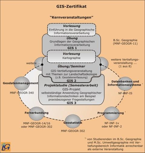 GIS-Zertifikat