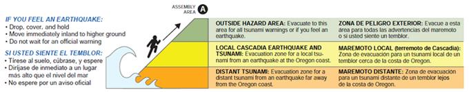 Abbildung 13: Auf dem Weg zum Ecola State Park hat die Exkursionsgruppe viele Schilder und Karten bezüglich Tsunami Evakuationsrouten bemerkt.